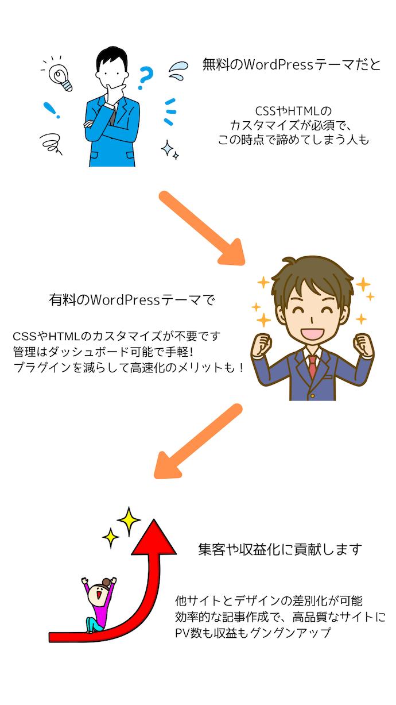 有料のWordPressテーマを利用するメリット