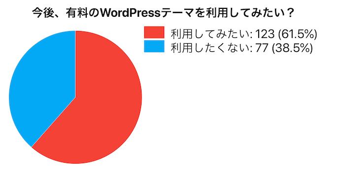 今後有料のWordPressテーマを利用したいか?のアンケート